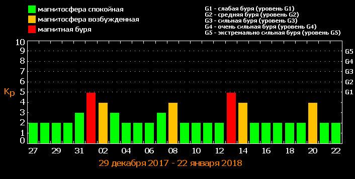 таблица магнитных бурь январь 2018
