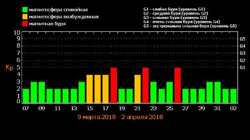 таблица магнитных бурь март 2018