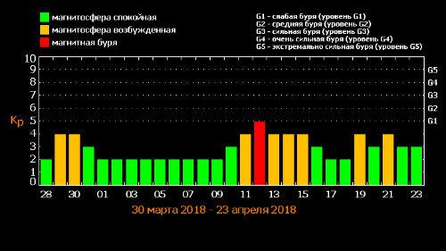 таблица магнитных бурь апрель 2018