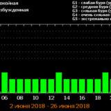 таблица магнитных бурь июнь 2018