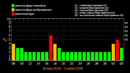 таблица магнитных бурь май 2018