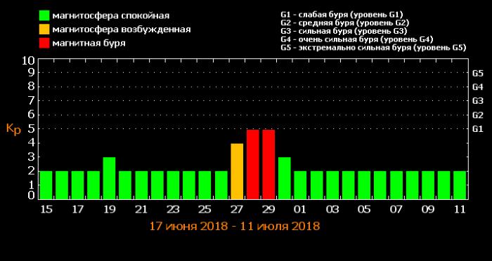 таблица магнитных бурь на конец июня-начало июля 2018