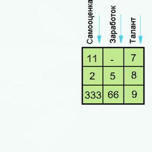 Цифра 4 секс в квадрате пифагора