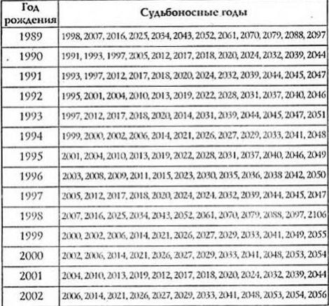 таблица судьбоносные годы жизни