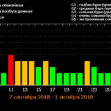 таблица магнитных бурь сентябрь 2018