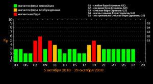 таблица магнитных бурь октябрь 2018